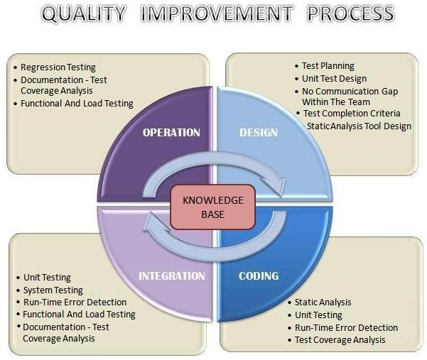 Quality Assurance Process