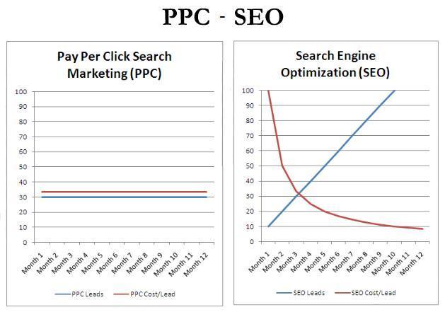 Comparison of PPC & SEO Results