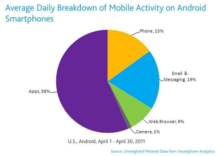 Pie chart of Android mobile usage