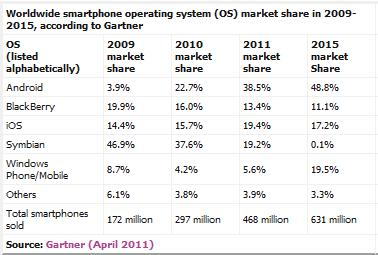 Operating systems market share