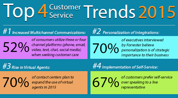 Customer Service 2015 Trends