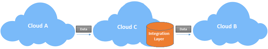Cloud Cubed Integration