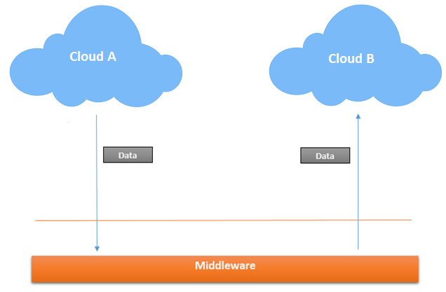 Cloud Integrator based Cloud Integration