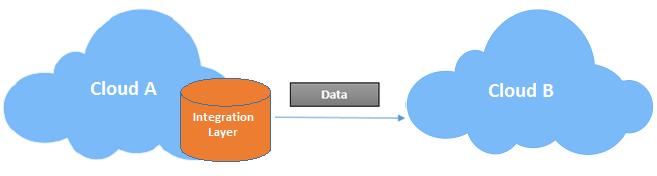 Cloud to Cloud Integration