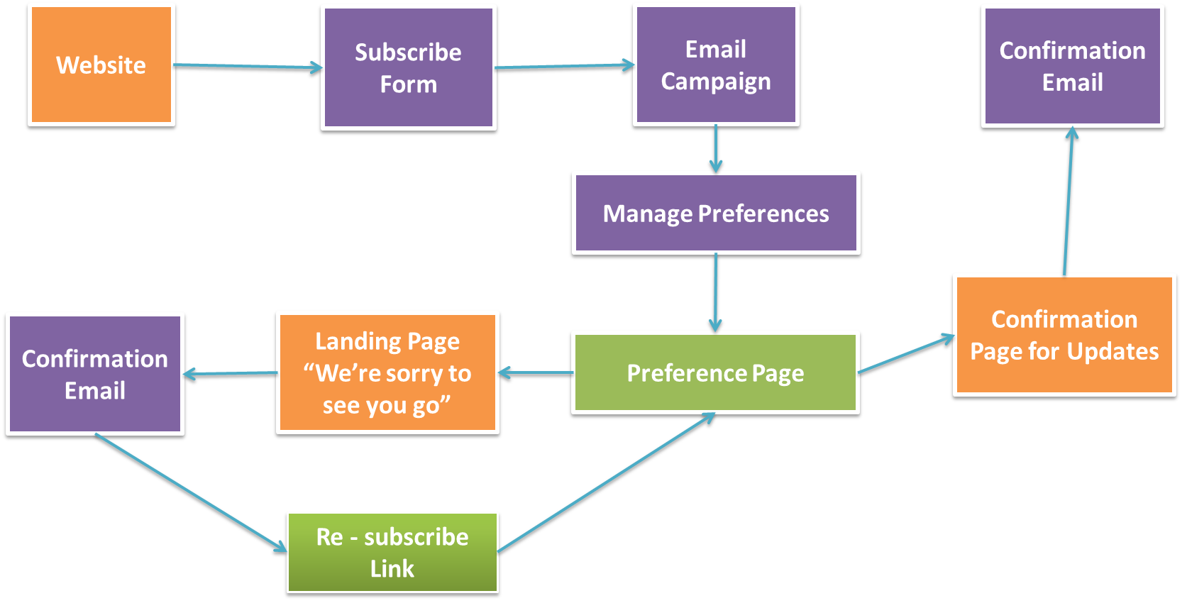 E-mail Preference Centers