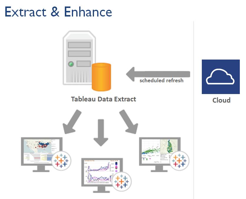 The Power of Tableau & Salesforce Analytics | Grazitti