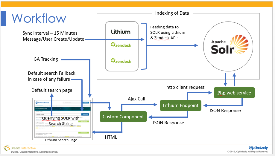 Federated Search Workflow
