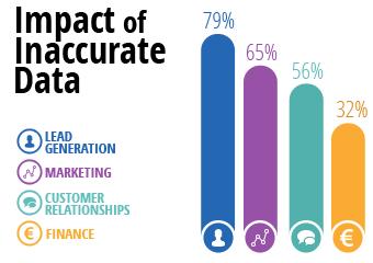 Impact of Inaccurate Data
