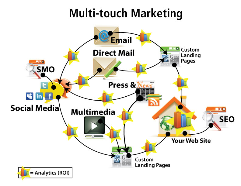 Multi touch points