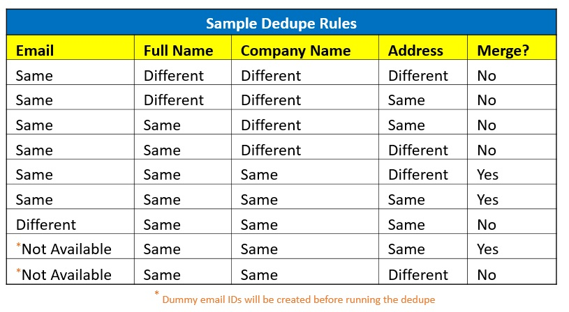 Sample Dedupe Rules