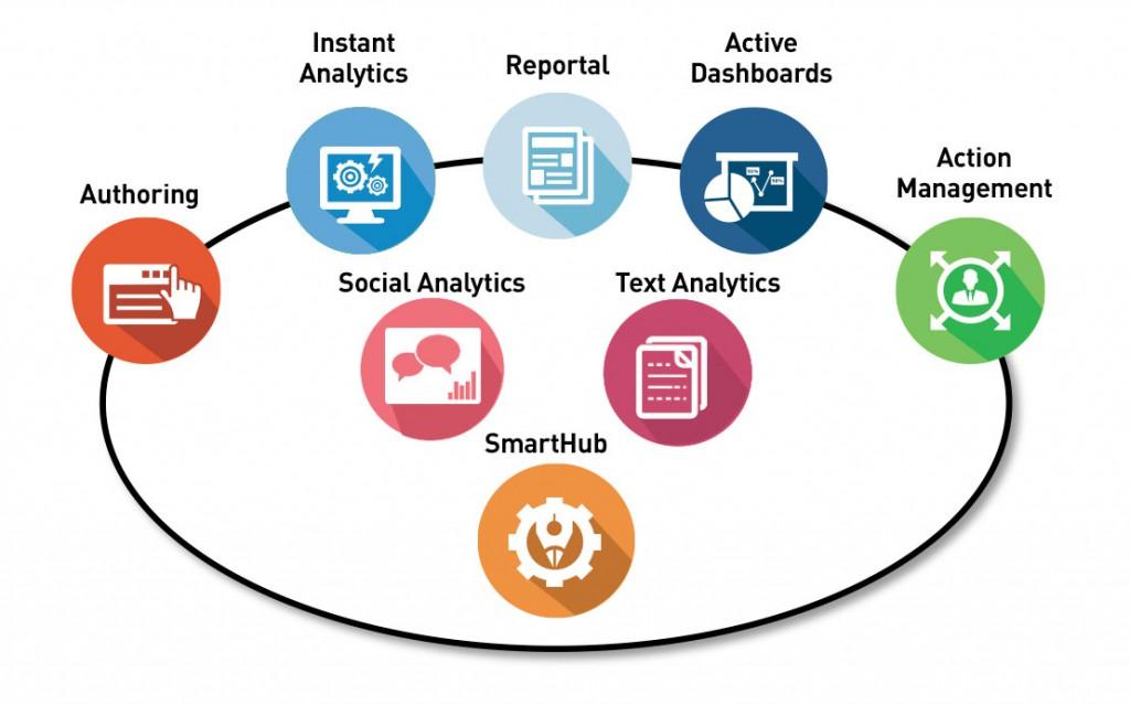 Social Customer Experience platform