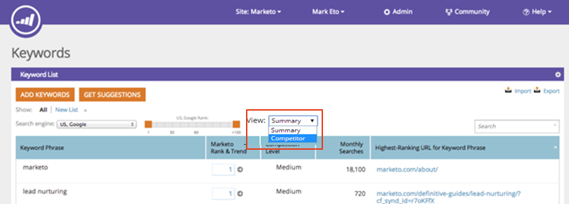 Keywords Competitor View