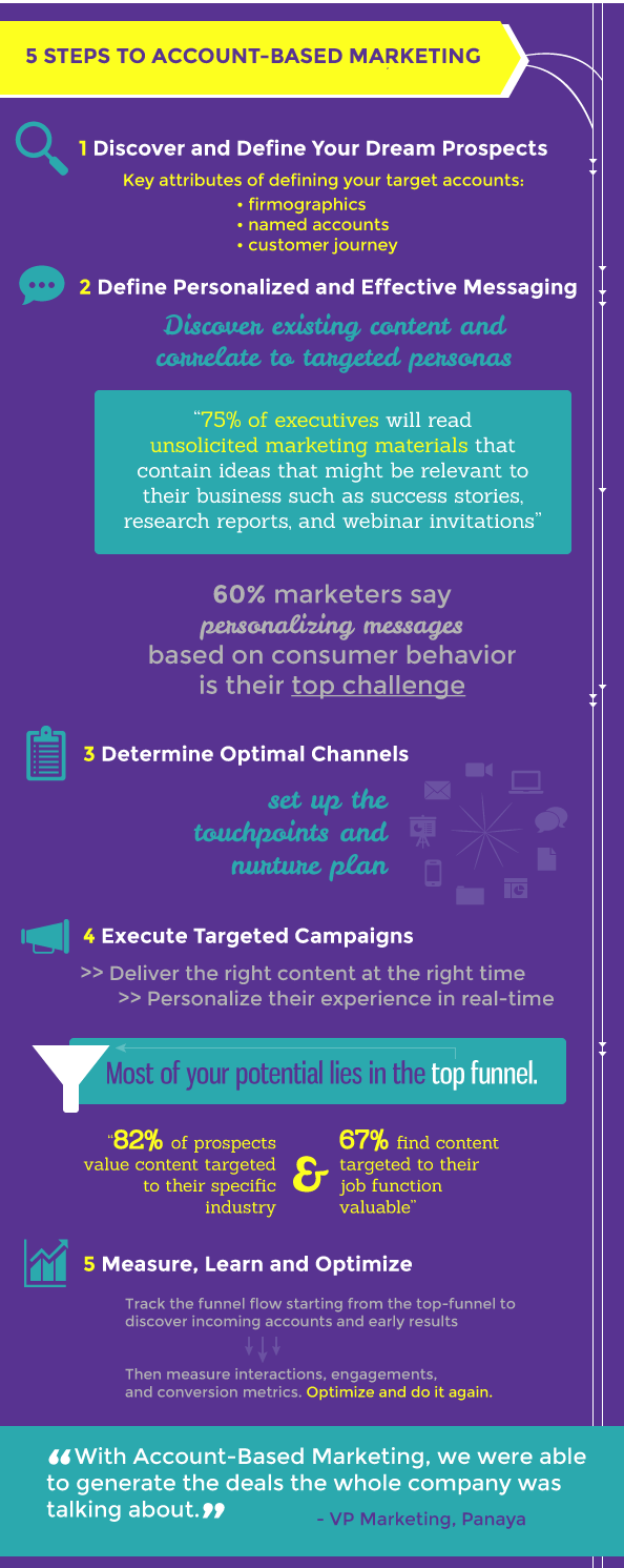 steps to Account Based Marketing