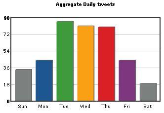 Twitter Analysis Tools TweetStats