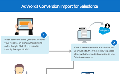 Google Introduces AdWords Conversion Import for Salesforce