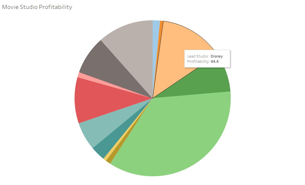 Data Visualization and Storytelling Part 1: Which is the