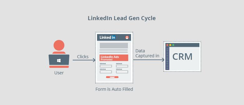 Linkedin Lead Gen cycle