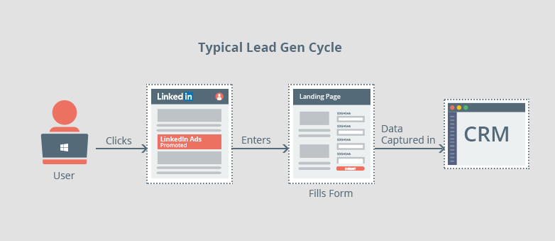 Typical Lead Gen cycle