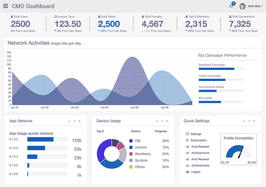 CMO Dashboards