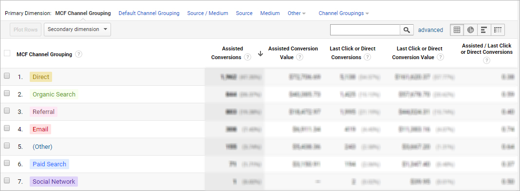 Assisted Conversions in Multi-Channel Funnels