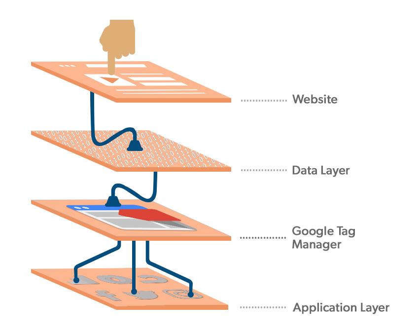 Data Layer and Google Analytics