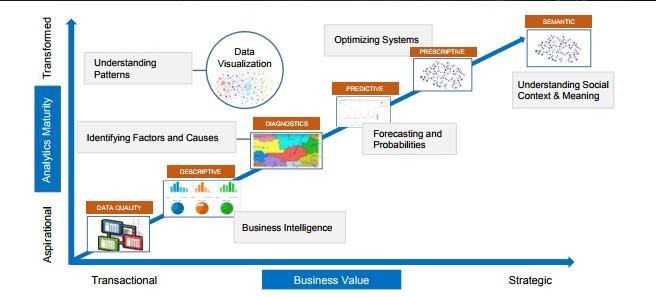 Omni-channel marketing analytics
