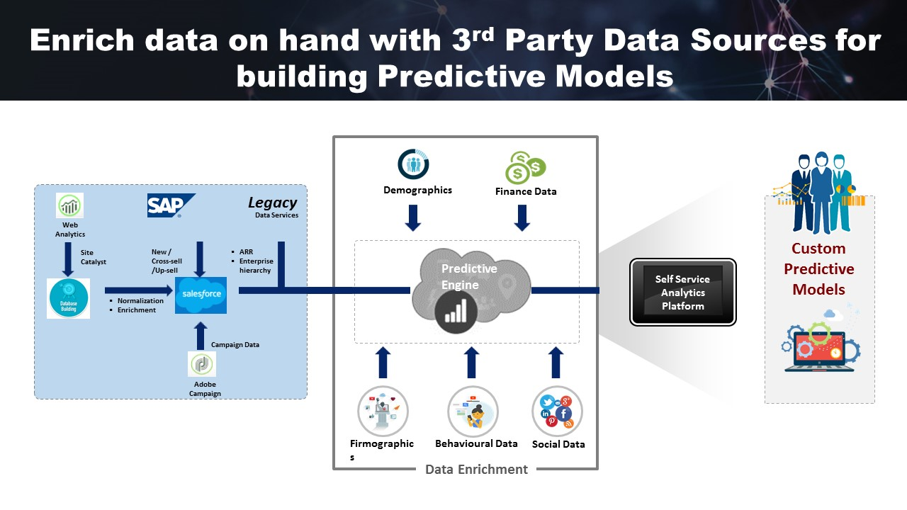 Predictive analytics in Alteryx