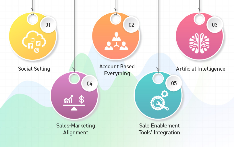 Top 5 trends for sales operations