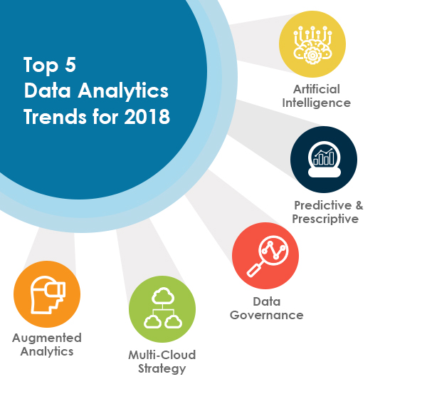 Top 5 data analytics trends for 2018