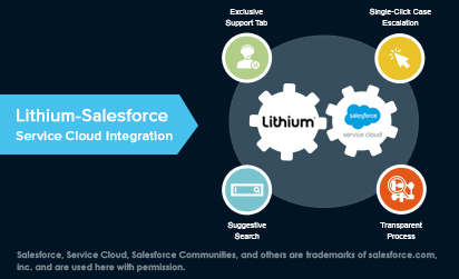 Lithium-Salesforce Service Cloud Integration