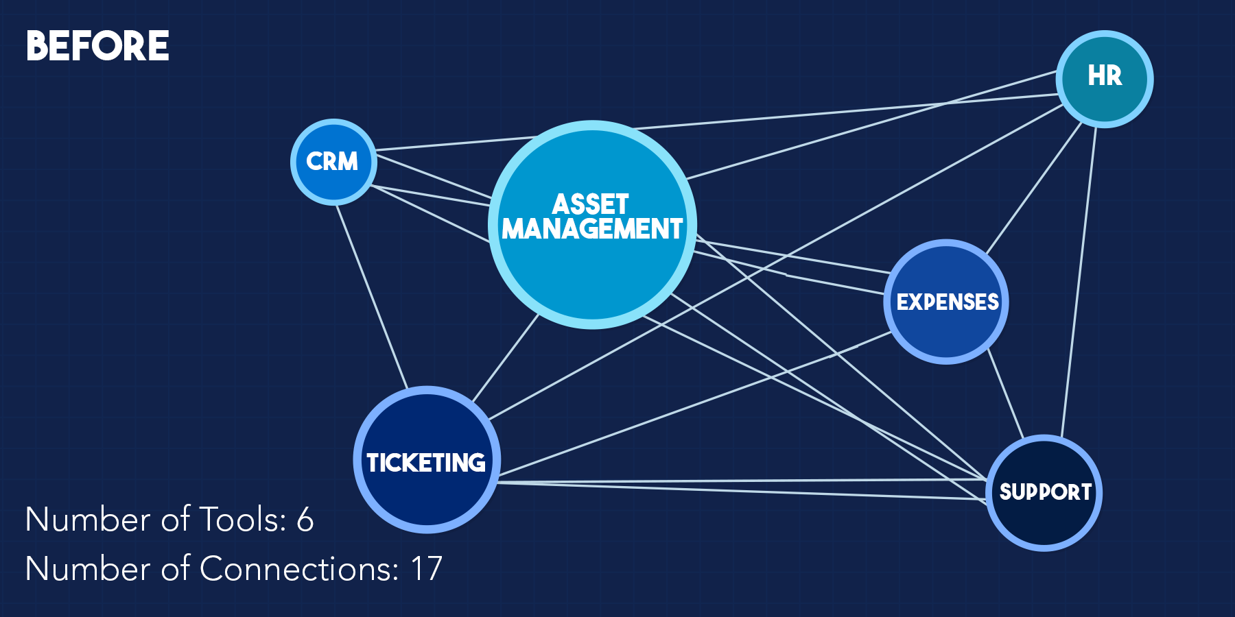 What integration was like before Salesforce's integration of Mulesoft?