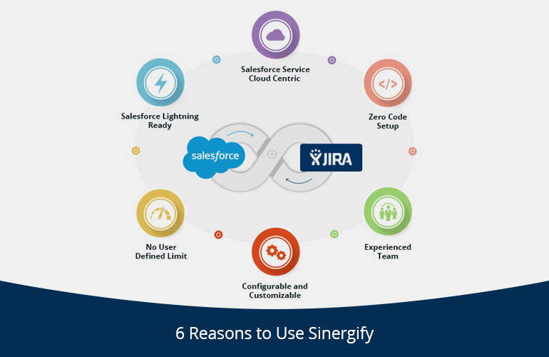 Top Reasons to Choose Sinergify | Grazitti Interactive
