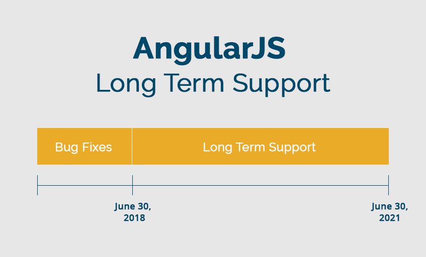 AngularJS 1.7 Long Term Support