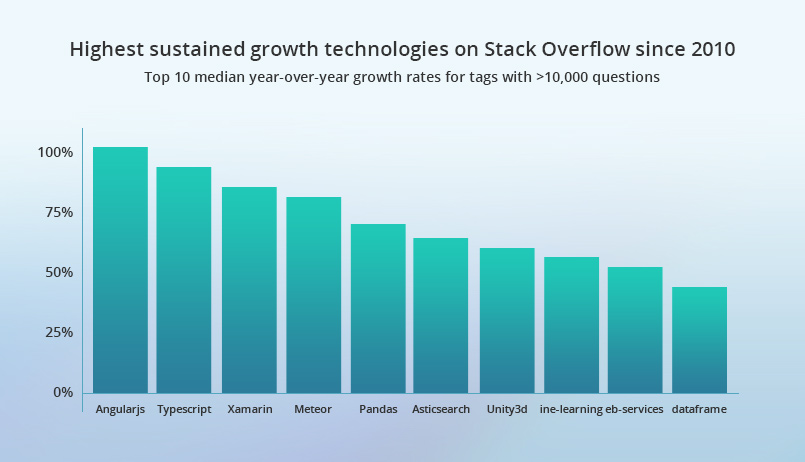 Stack overflow report 2017 - Angular - most popular