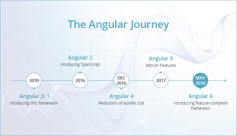 The Angular Journey - Why you need Angular
