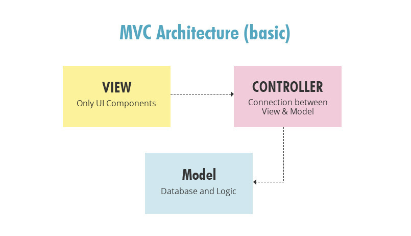 Angular - Simplified MVC pattern