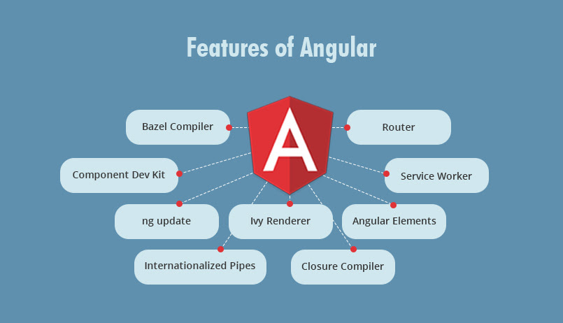 8 Proven Reasons You Need Angular for Your Next Development