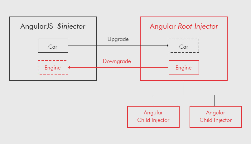 Upgrade from AngularJS to angular 5 - Dependency Injection