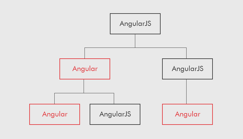 Angular JS to Angular 5 Upgrade - Components and the DOM