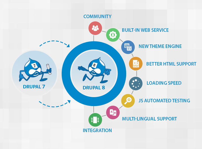 Things to Consider When Migrating from Drupal 7 to Drupal 8