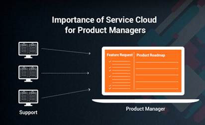 Why Salesforce Service Cloud Matters Should Matter to Product Managers