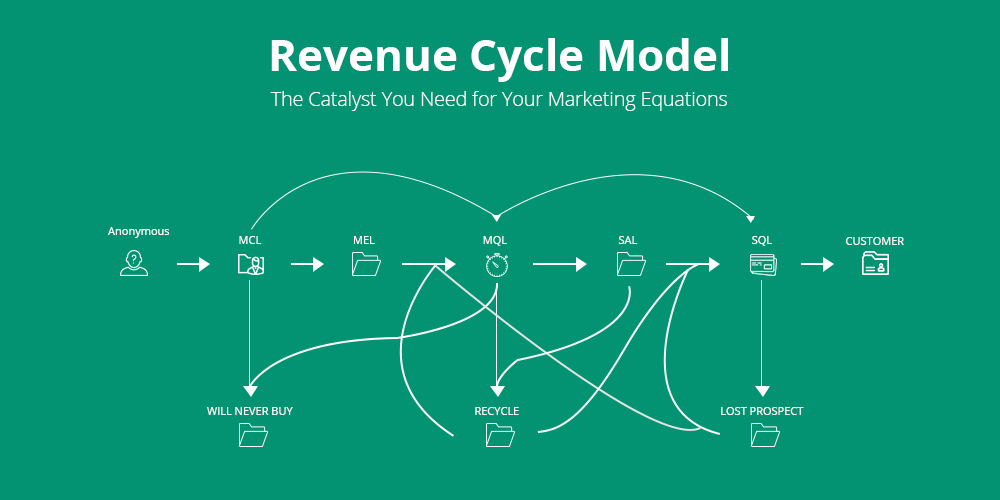 Revenue Cycle Model