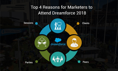 top 4 reasons marketers should attend dreamforce 2018