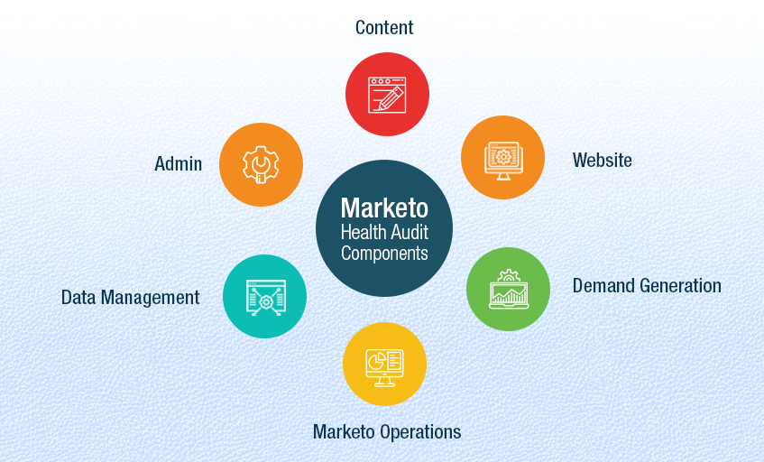 How_to_Get_the_Healthiest_Marketo_InstanceVer2_Main