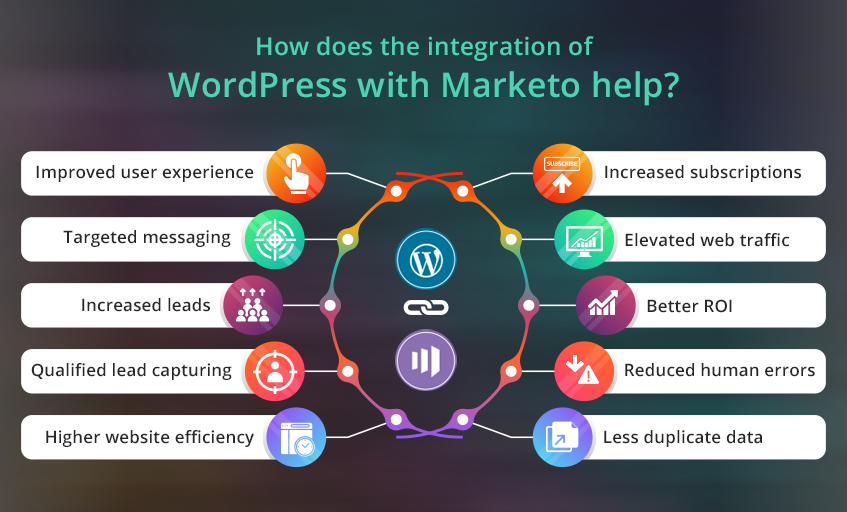 How-does-the-integration-of-WordPress-with-Marketo-help