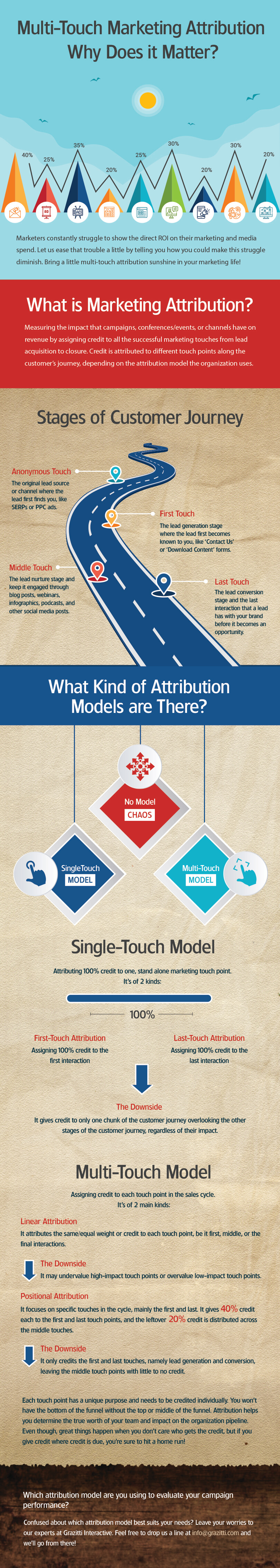 multitouch-marketing-attribution