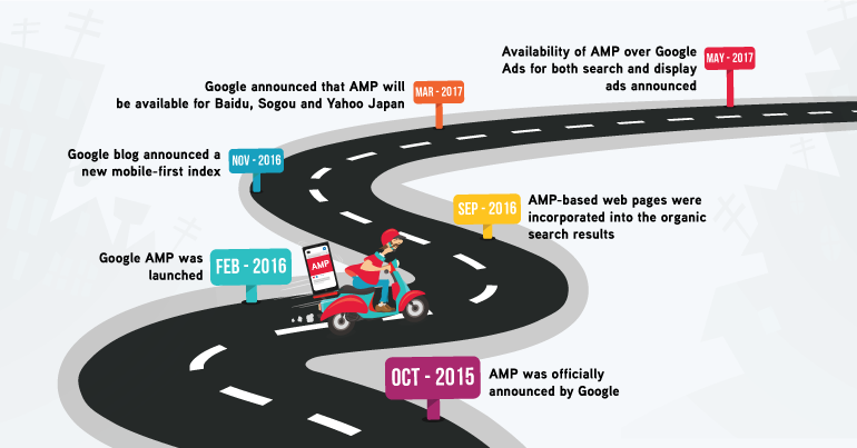 Accelerated Mobile Pages AMP Timeline 2