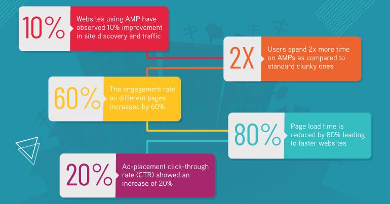 Websites Using AMP