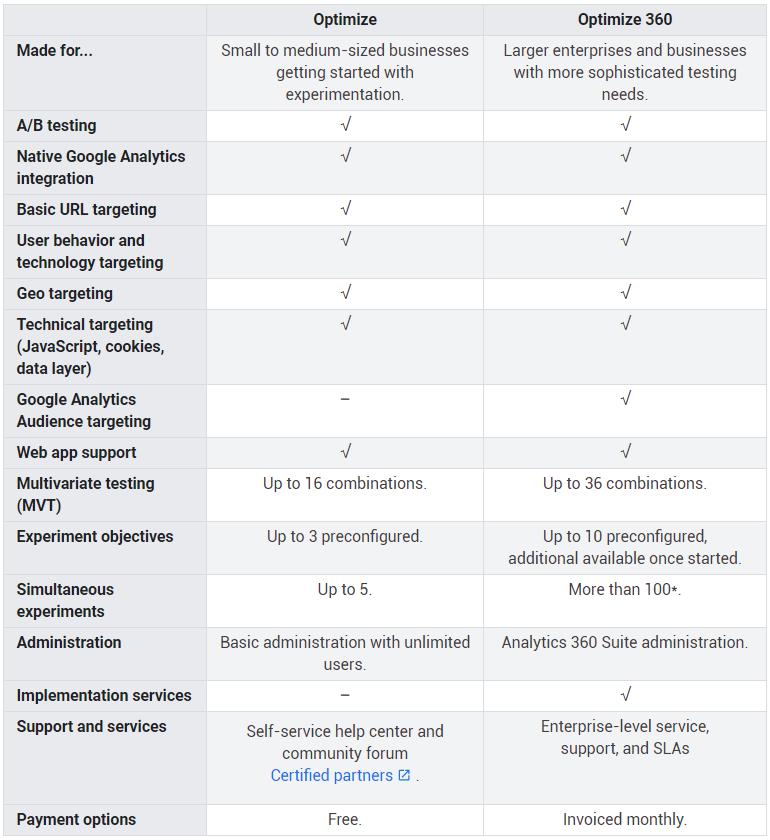 Google Optimize and Optimize 360