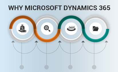 Why is Microsoft Dynamics 365 a good CRM tool to invest in?